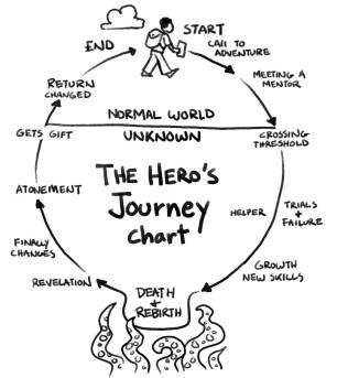 hero's journey chart